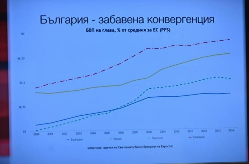 България изостава в политиката за сближаване