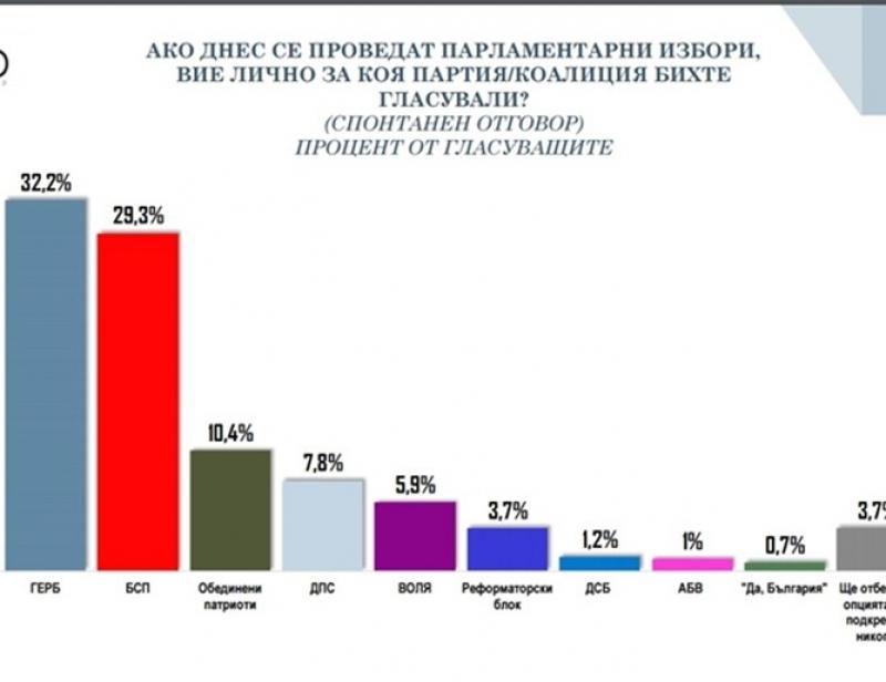 Партията на Христо Иванов взима 0,7% от гласовете